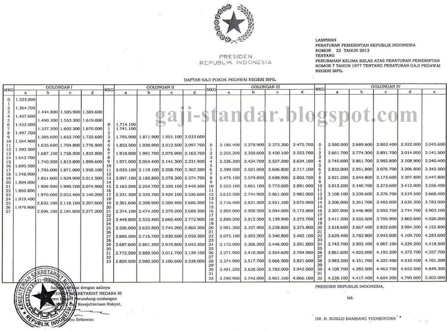 Gaji PNS 2013 Beserta Tunjangan Remunerasi :