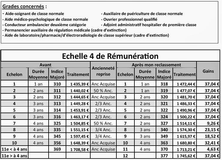 Cgt h pitaux de lannemezan reclassements indiciaires de - Grille echelon categorie c ...