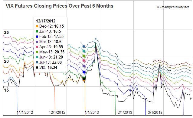 Vix options futures how to trade volatility for profit