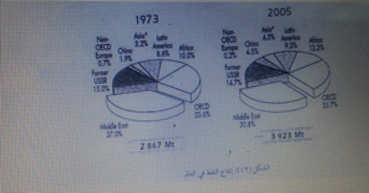 ج ارسطو مدونة مدرسة الشعثاء بنت جابر للدراسات الاجتماعية: امتحانات ...