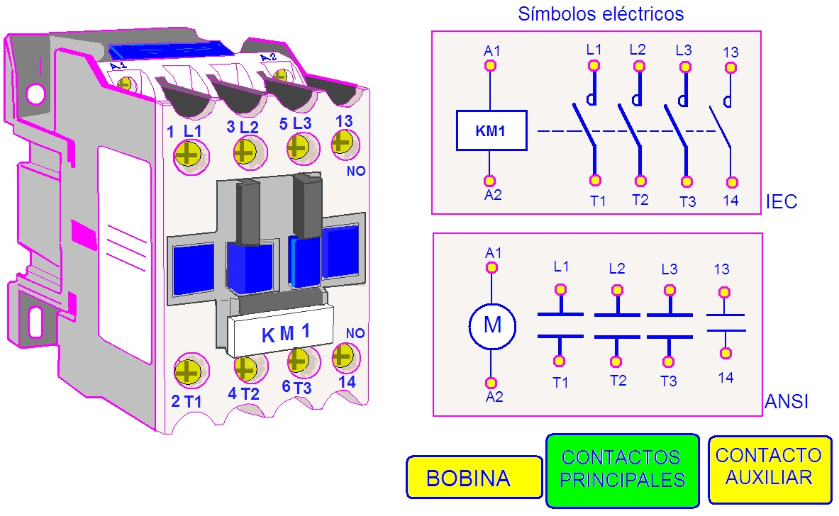 coparoman  contactor electromagn u00c9tico