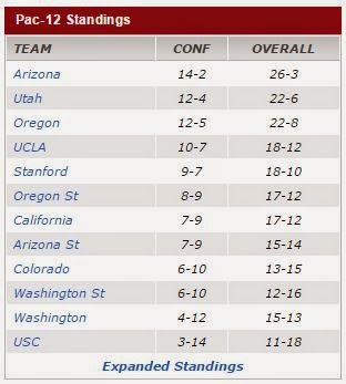 Pac12 standings as of Mar 02 2015