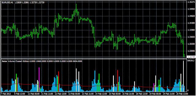 индикатор better volume для объемов clusterx для мт4