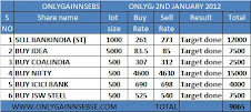 ONLYGAIN PERFORMANCE OF 2ND JANUARY 2012 ON (MONDAY)