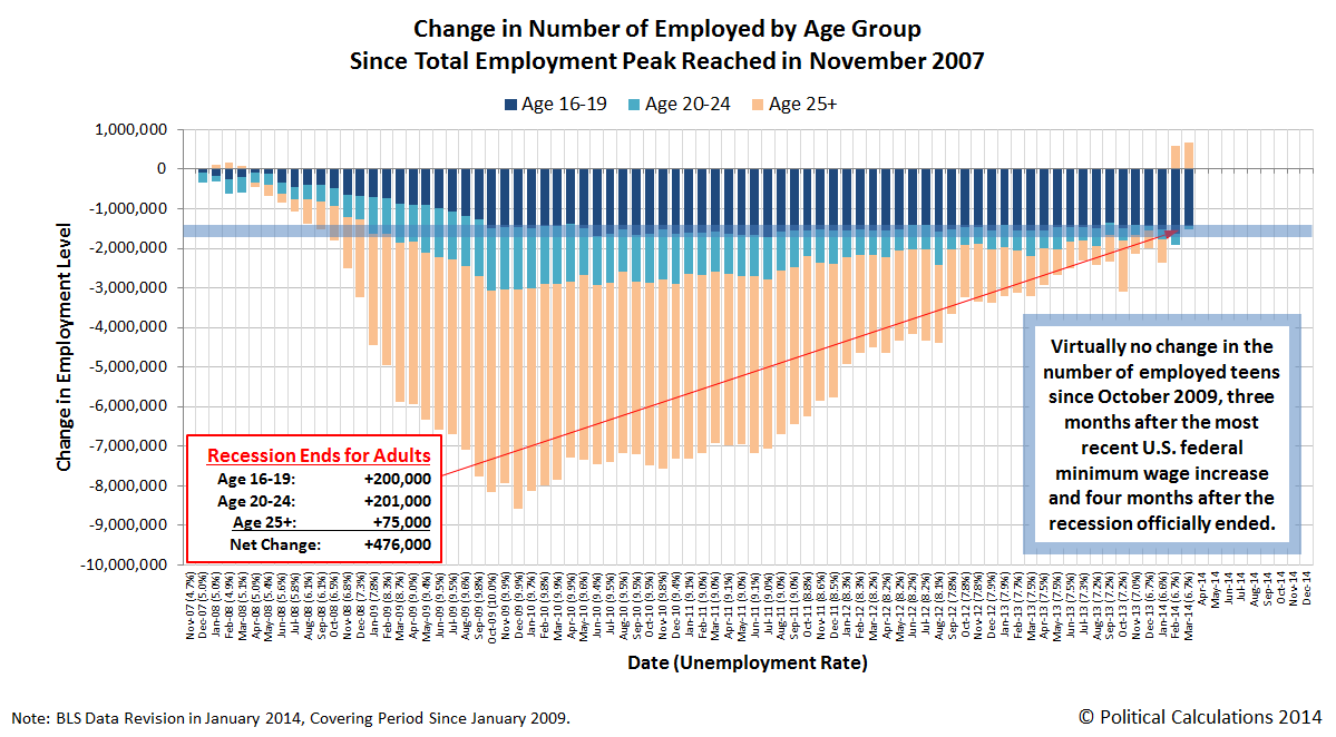 Change in Number of Employed Since Total Employment Peak in November 2007, through March 2014