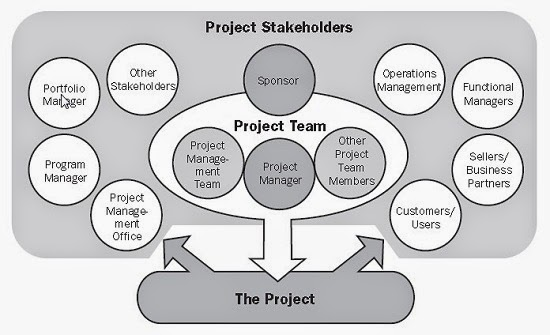 importance of stakeholders in project management
