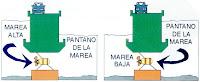 Esquema de pantano para utilizar la energía mareomotriz.
