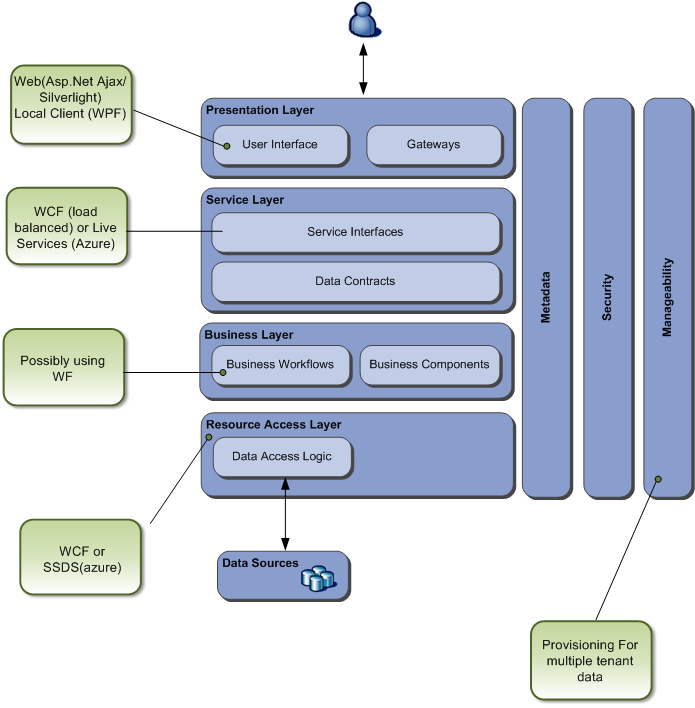 Softtech Forum  Software Architecture Diagrams