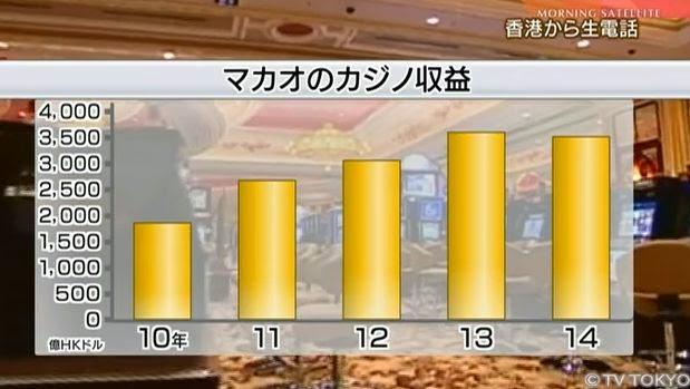 マカオ カジノ 収益 推移 グラフ