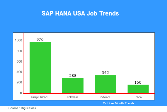 sap hana jobs in USA