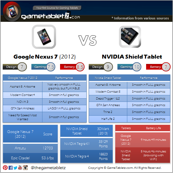 Google Nexus 7 (2012) vs NVIDIA Shield Tablet benchmarks and gaming performance