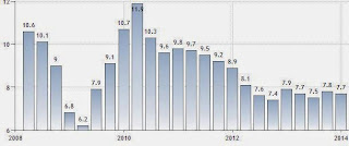 PRC economic Gross Domestic Product (GDP) growth rate chart