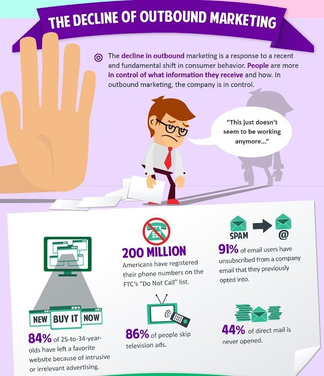 The decline of outbound marketing