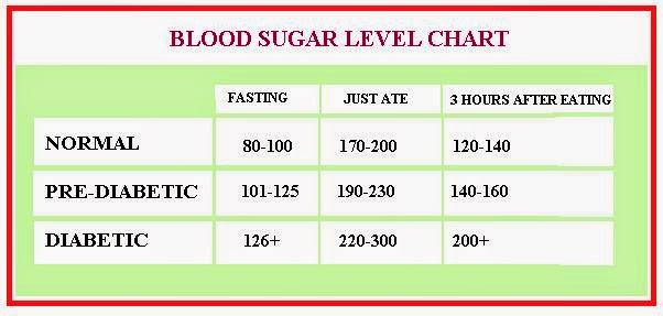 low blood sugar symptoms  blood sugar levels chart