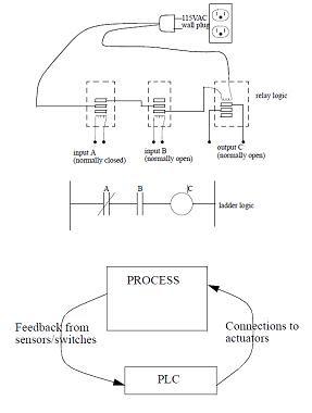 Todoproductividad lo bsico sobre programacin de autmatas fluir a travs de la bobina en el tercer rel y cerrar el interruptor para salida c el circuito puede representarse en forma de lgica de escalera fandeluxe Images