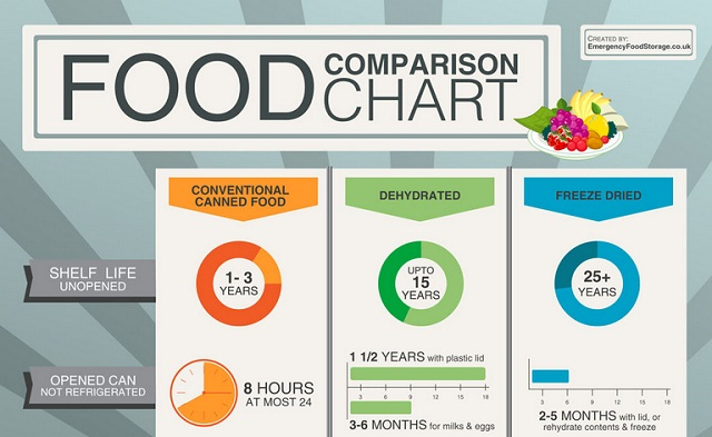 Food comparison chart infographic visualistan for Comparison table design