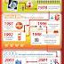 Lịch sử email marketing và quá trình phát triển