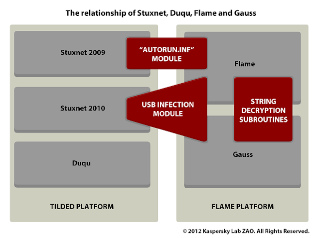 Flame,+Gauss,+Stuxnet+and+Duqu