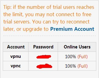 Trial VPN Account and Password