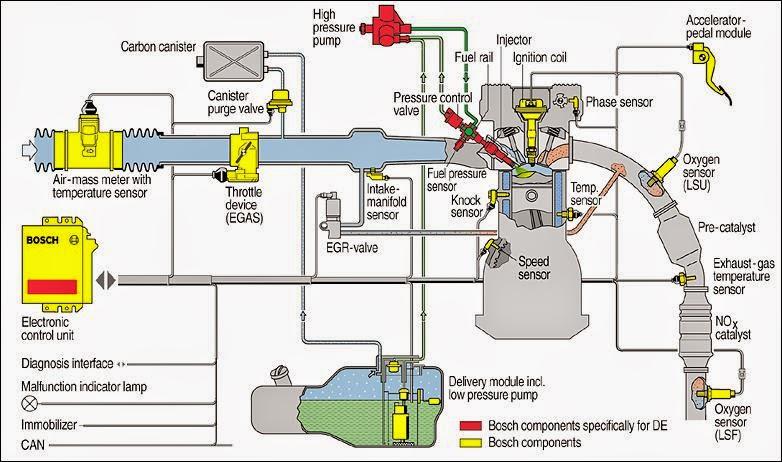ورشة حقن وقود البنزين عملي