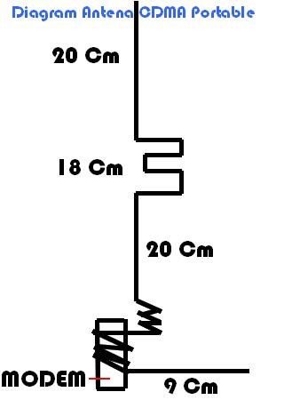 Antena Modem CDMA Smartfren Portable