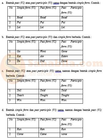 Contoh Pembentukan Irregular Verb
