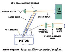 Laser Ignition Controlled Engines