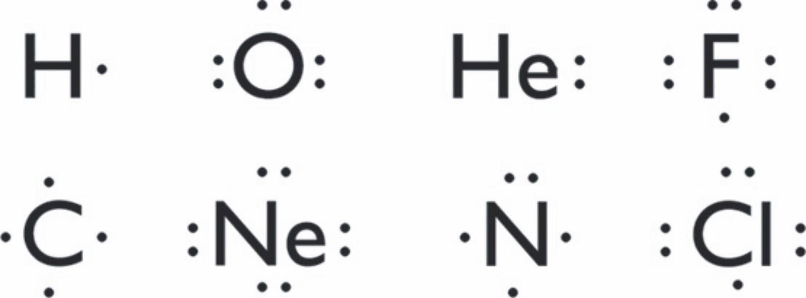 consiste en escribir el smbolo del elemento rodeado por los electrones de valencia que se indican mediante puntos o cruces - Tabla Periodica Con Sus Respectivas Valencias