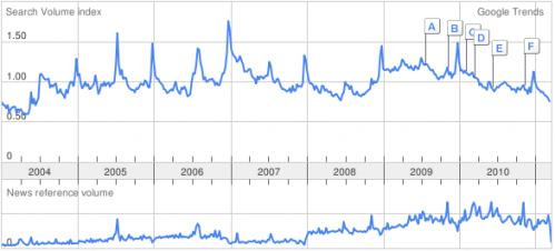 tendance google pour poker