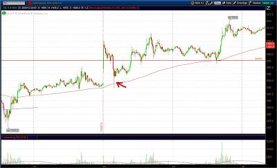 15-мин. график фьючерса на золото