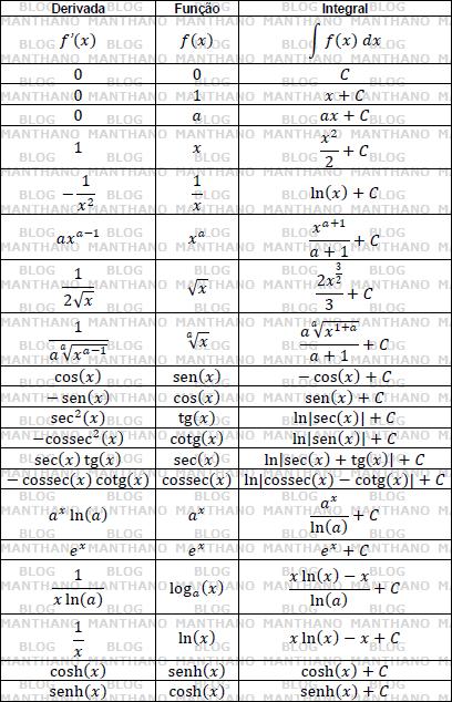 tabela de cálculo diferencial e integral (derivadas e integrais básicas)
