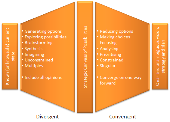 divergent and convergent thinking