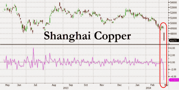 China's First Bond Default: Copper Limit Down, Yuan Crashes Most In Six Years
