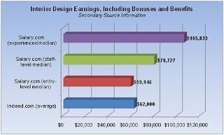 What To Expect For An Interior Design Salary Mbek Interior Rh Yc2ecg  Blogspot Com Interior Design