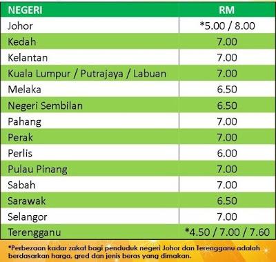 Kadar Zakat Fitrah 2013/1434H Negeri Seluruh Malaysia