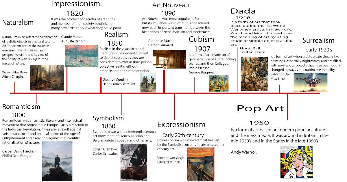 Simple Art Timeline : Michael thompson s online portfolio unit contextual