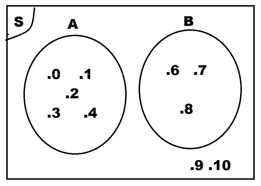 Math2013 rpp diagram venn diagram venn adalah diagram yang menunjukkan hubungan antara dua himpunan atau lebih dalam himpunan semesta tertentu ccuart Gallery