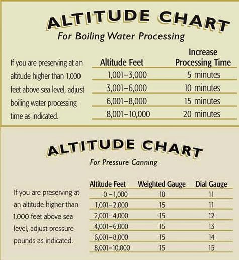 Altitude Adjustments