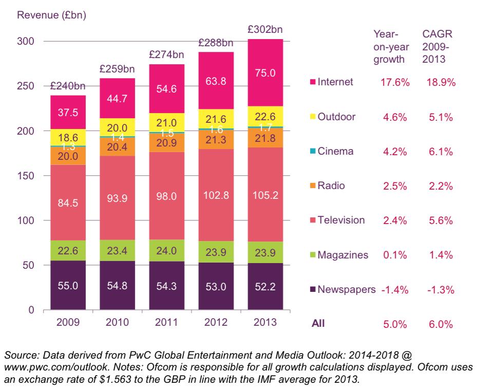 global advertising expenditure spend by medium 2013