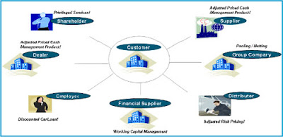 Value Chain banks