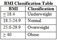 BMI Classification Table