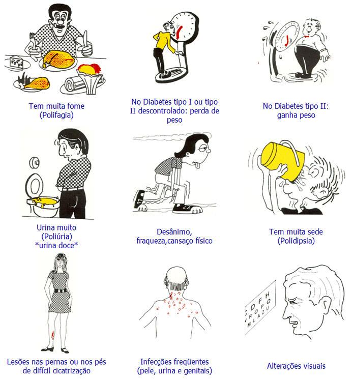 diabetes signos y sintomas: