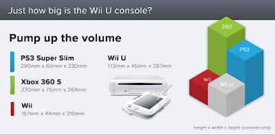 Wii U Consumo de energia (FOTO REPRODUÇÃO)