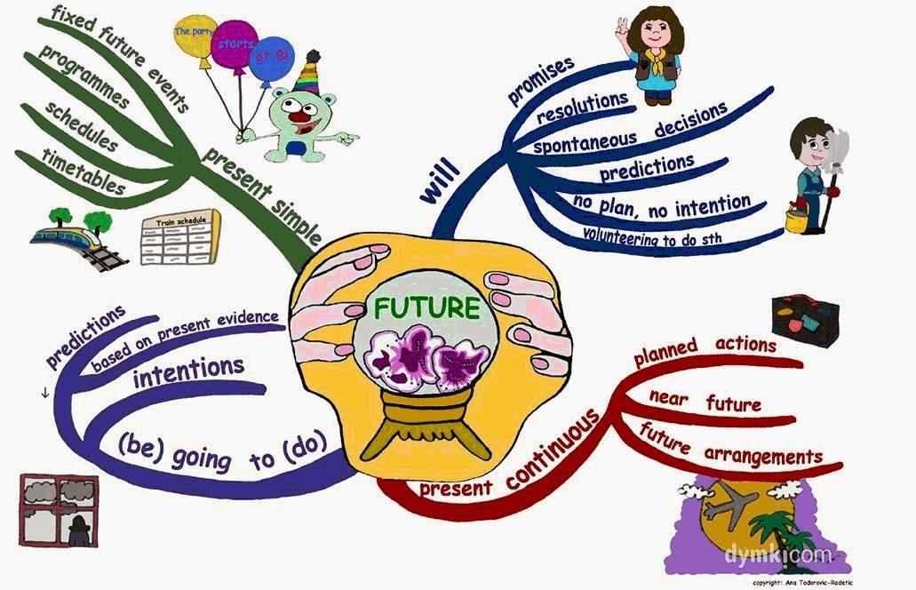 going to future exercises pdf
