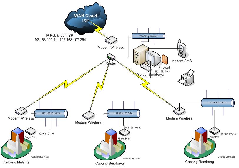 Memahami jenis jenis teknologi jaringan nirkabel jaringan nirkabel jenis teknologi jaringan nirkabel ccuart Choice Image