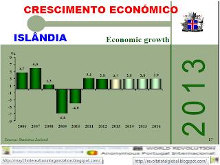 Estatisticas de Crescimento económico, Islândia, Crescimento económico da Islândia, Orçamento de Estado