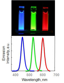 quantum dot colors