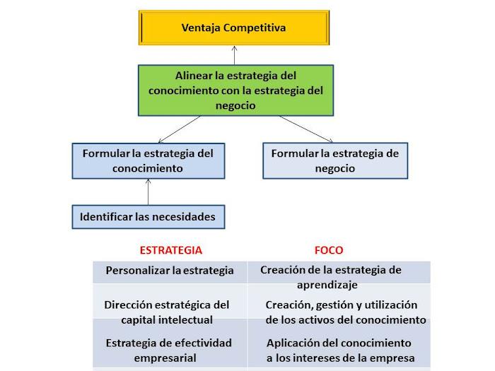 ESQUEMA 35. Enfoque para la ventaja competitiva