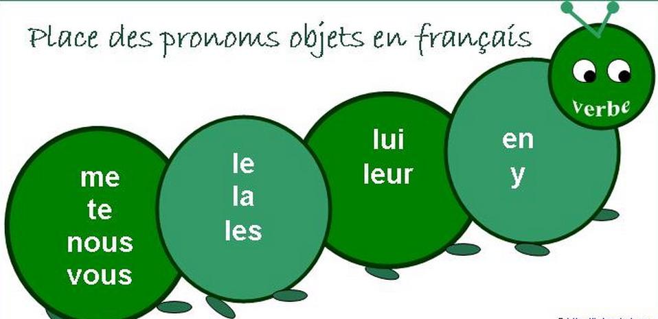 Grammaire - La pronominalisation