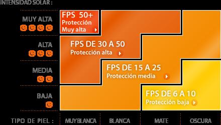 Diferencia entre bloqueador y protector - bloqueador de señal para celulares